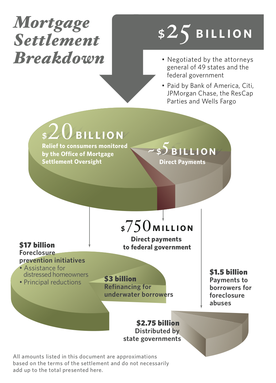 About the National Mortgage Settlement | Office of Mortgage